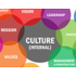 Culture Transformation