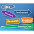 Innovation Lifecycle Management