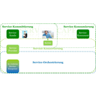Servicialisierung - verlässliche, rationelle & rentable Service-Erbringung