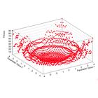 Parametric optimization