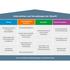 Zukunftsfähige Unternehmen(skultur) der Initiative Neue Qualität der Arbeit (INQA)